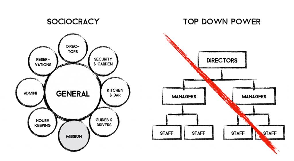 sociocracy-nvc-vs-top-down